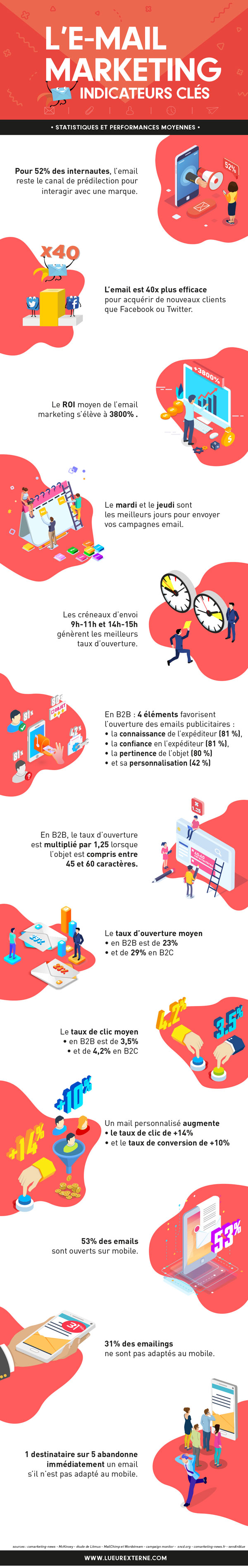 Infographie : L'Email Marketing – Indicateurs clés